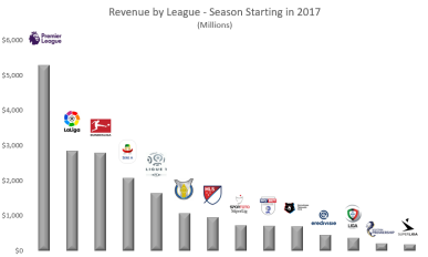 MLS League Revenue